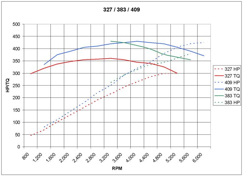 Dyno results headers vs rams horn manifolds chevytalk free dave 1964 impala 4 door sedan malvernweather Image collections